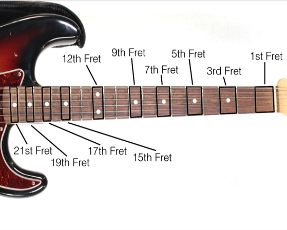 The Inlaid Dots On Fretboard Are Fret Markers That Indicate Specific Numbers Double Dot Indicates It Is One Octave Above Open String